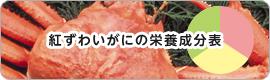 紅ズワイガニの栄養成分表